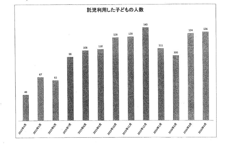 託児利用者の推移キッズ保育.jpg
